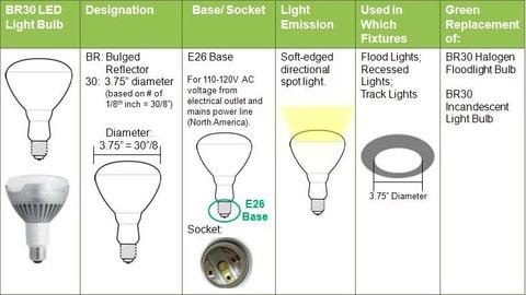 How to choose a LED light bulb